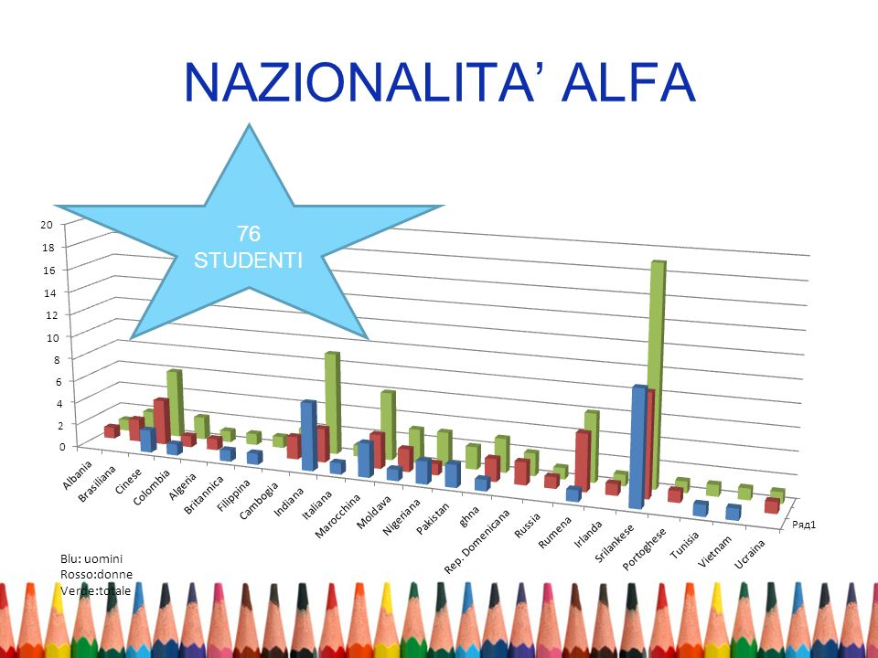 NAZIONALITA' ALFA 76 STUDENTI