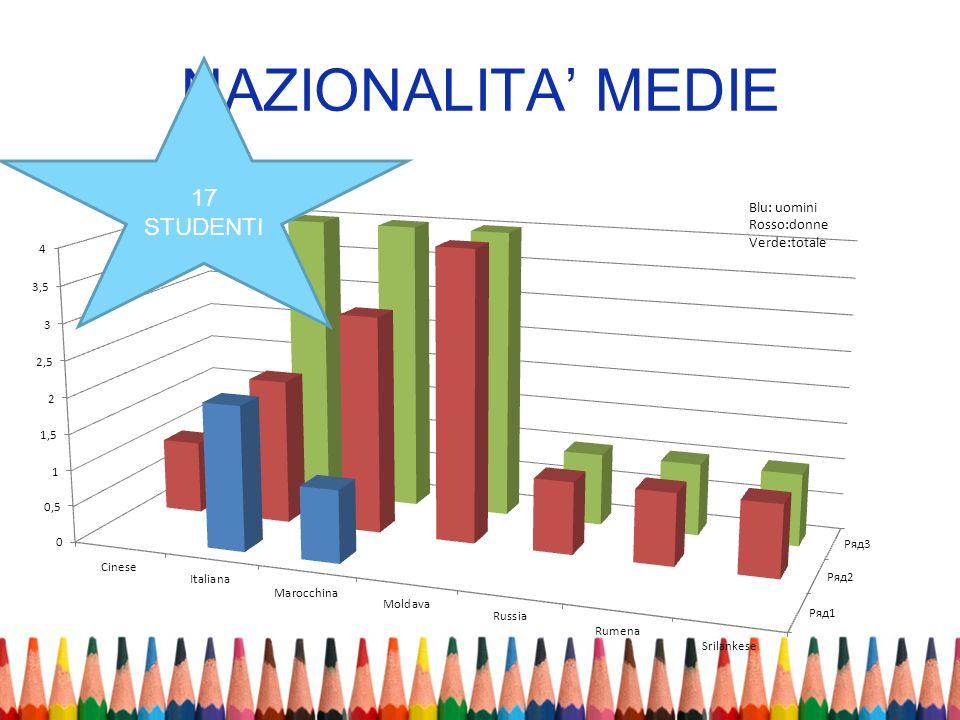 NAZIONALITA' MEDIE 17 STUDENTI