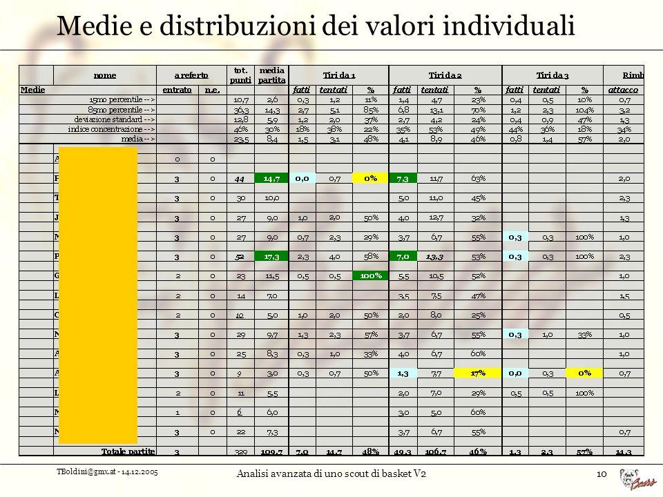Medie e distribuzioni dei valori individuali
