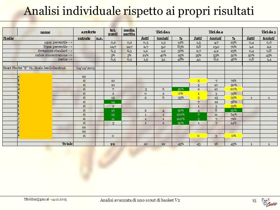 Analisi individuale rispetto ai propri risultati