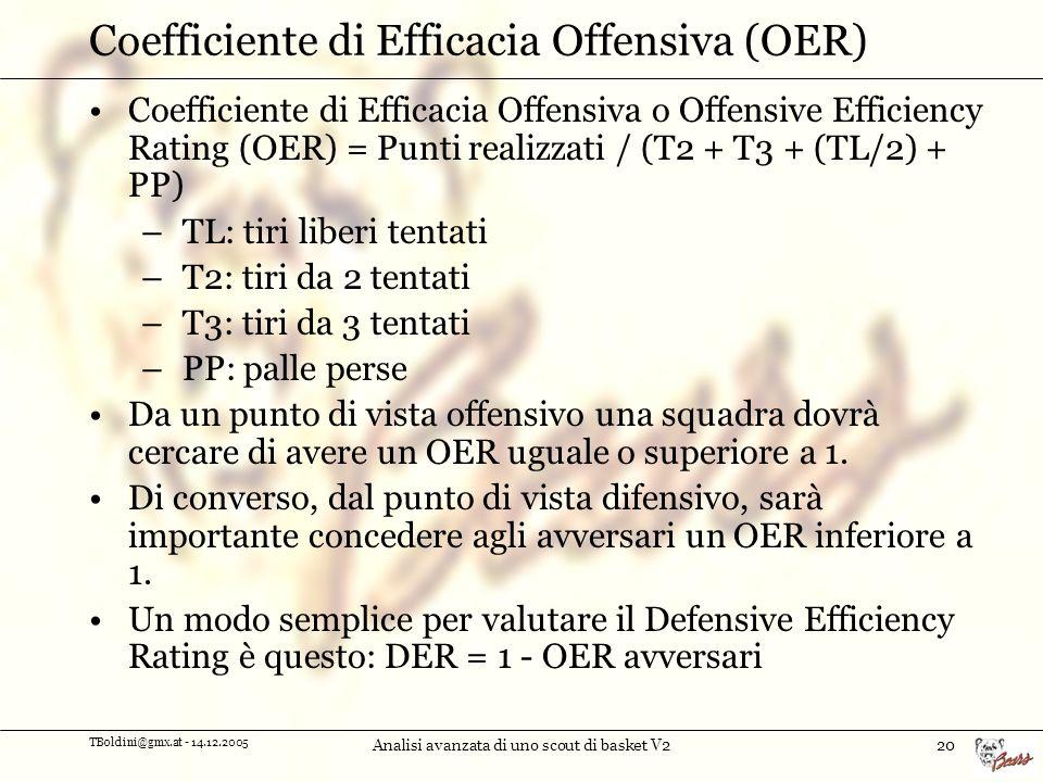 Coefficiente di Efficacia Offensiva (OER)