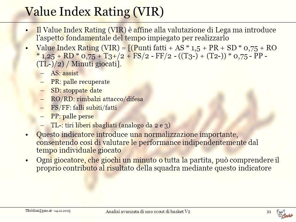 Value Index Rating (VIR)