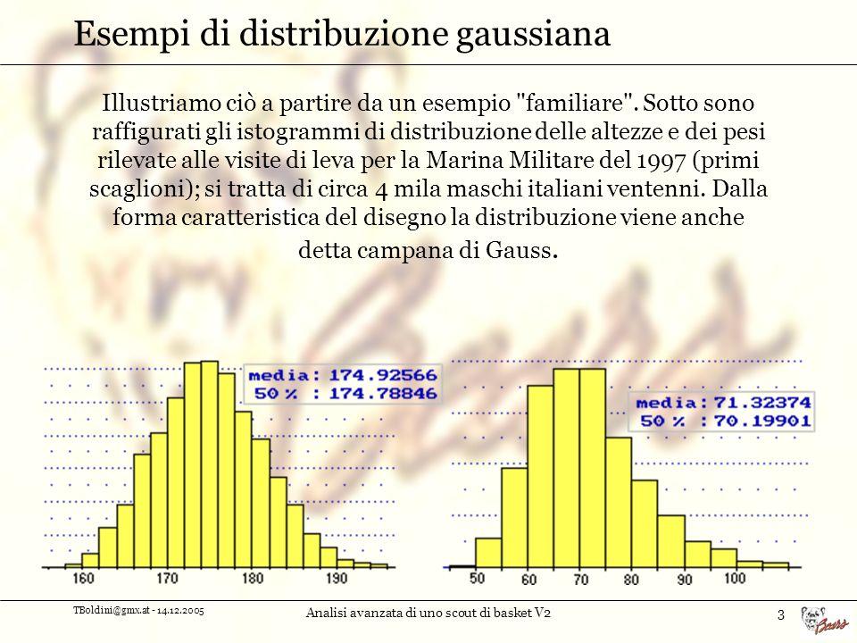 Esempi di distribuzione gaussiana