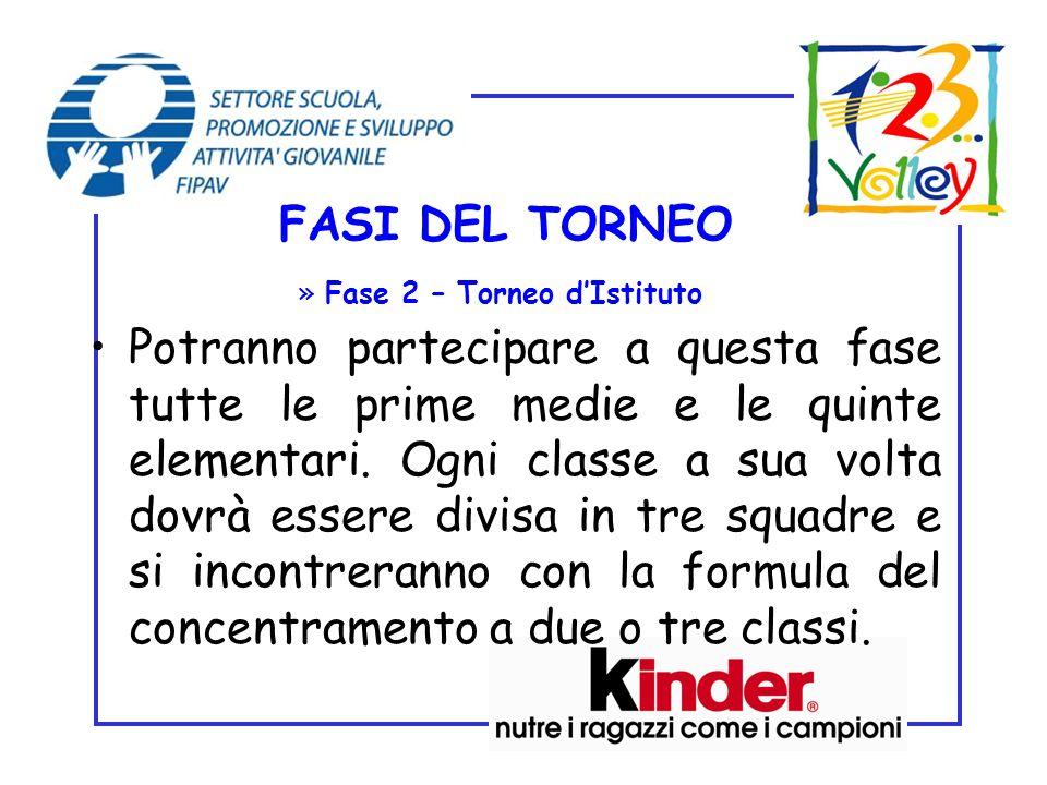 FASI DEL TORNEO Fase 2 – Torneo d'Istituto.