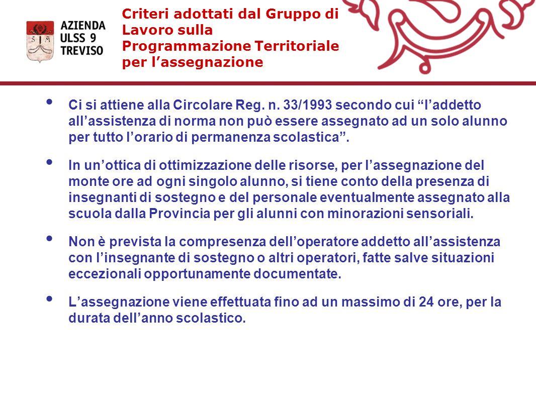 Criteri adottati dal Gruppo di Lavoro sulla Programmazione Territoriale per l'assegnazione