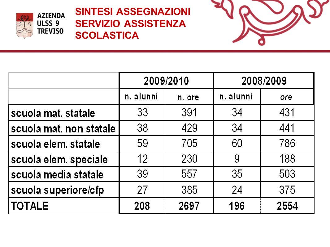SINTESI ASSEGNAZIONI SERVIZIO ASSISTENZA SCOLASTICA