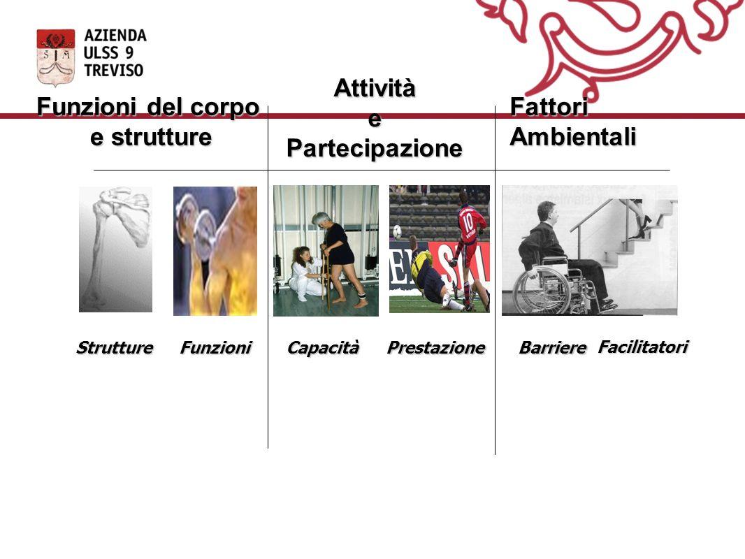 Attività e Partecipazione Funzioni del corpo e strutture