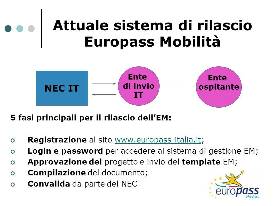 Attuale sistema di rilascio Europass Mobilità