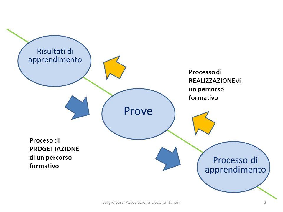Prove Processo di apprendimento Risultati di apprendimento