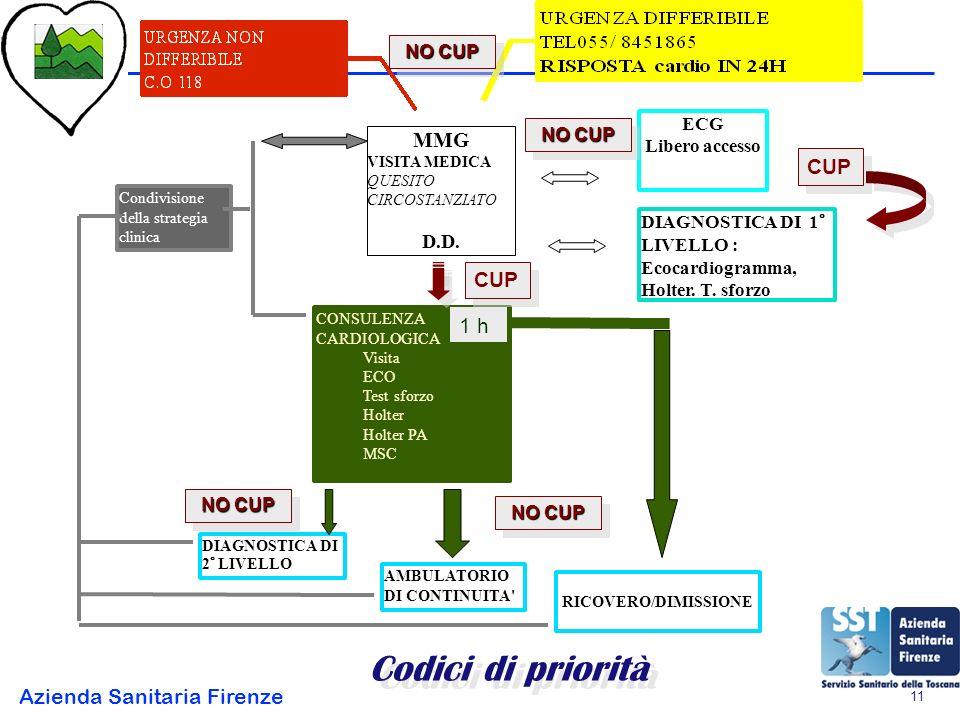 Codici di priorità MMG CUP CUP 1 h D.D. NO CUP ECG NO CUP