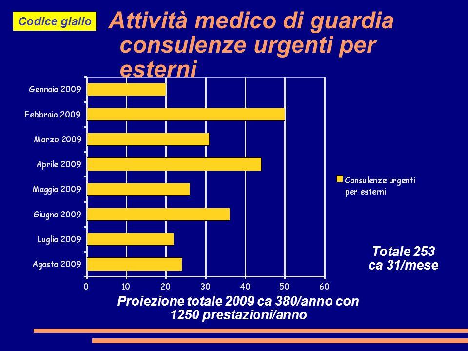 Attività medico di guardia consulenze urgenti per esterni