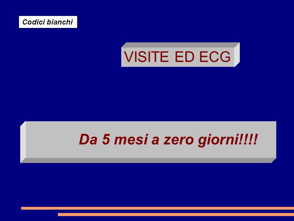 Codici bianchi VISITE ED ECG Da 5 mesi a zero giorni!!!!