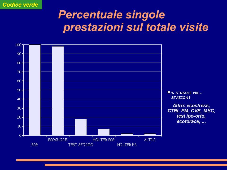 Percentuale singole prestazioni sul totale visite