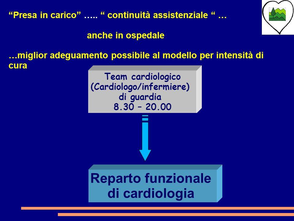 (Cardiologo/infermiere)