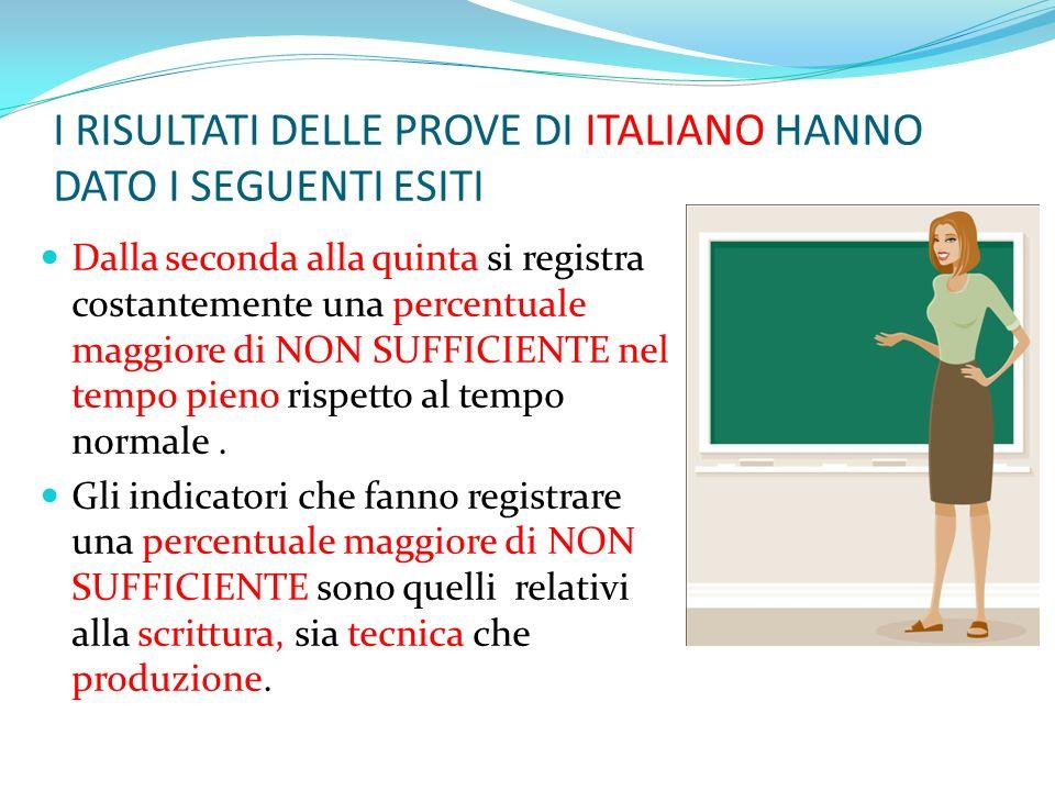 I RISULTATI DELLE PROVE DI ITALIANO HANNO DATO I SEGUENTI ESITI