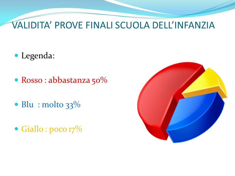 VALIDITA' PROVE FINALI SCUOLA DELL'INFANZIA