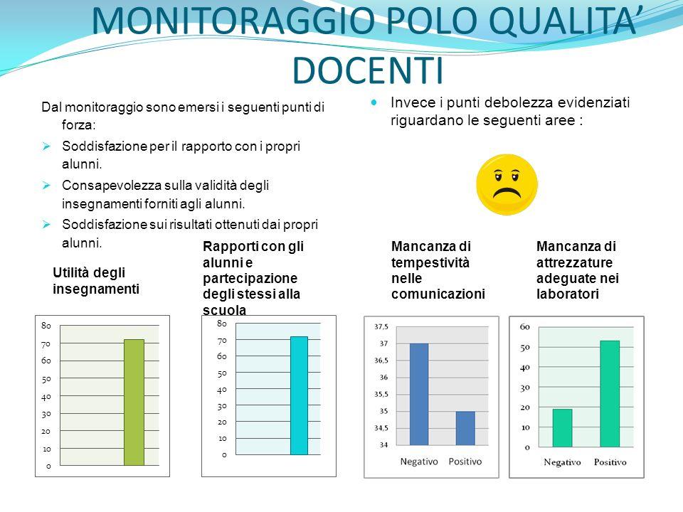 MONITORAGGIO POLO QUALITA' DOCENTI