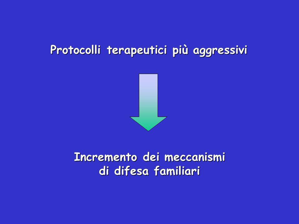 Incremento dei meccanismi di difesa familiari