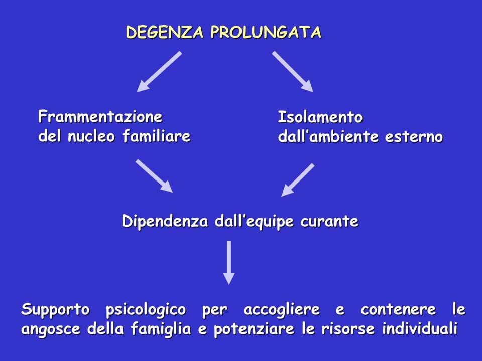 DEGENZA PROLUNGATA Frammentazione del nucleo familiare. Isolamento dall'ambiente esterno. Dipendenza dall'equipe curante.