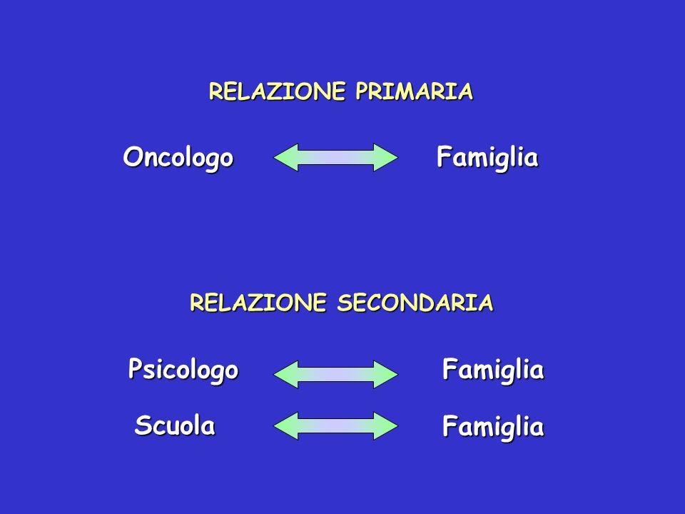 Oncologo Famiglia Psicologo Famiglia Scuola Famiglia