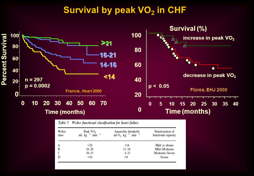 Survival by peak VO2 in CHF