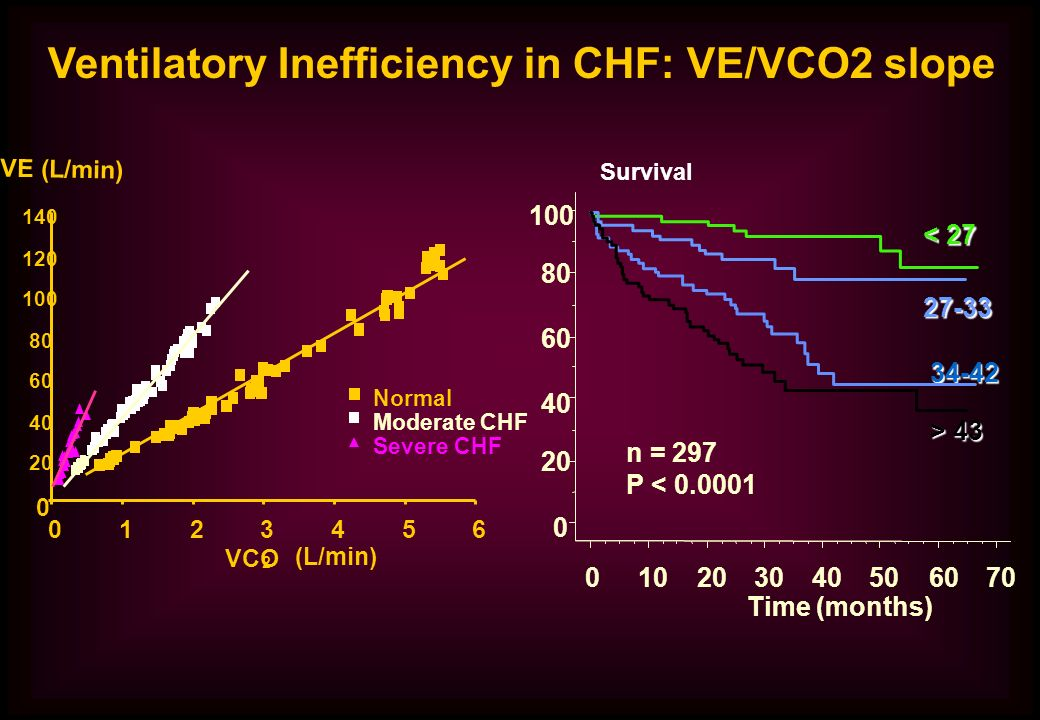 Ventilatory Inefficiency in CHF: VE/VCO2 slope