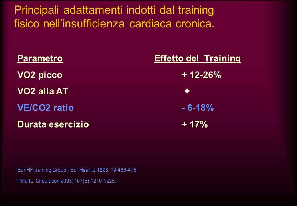 Principali adattamenti indotti dal training fisico nell'insufficienza cardiaca cronica.