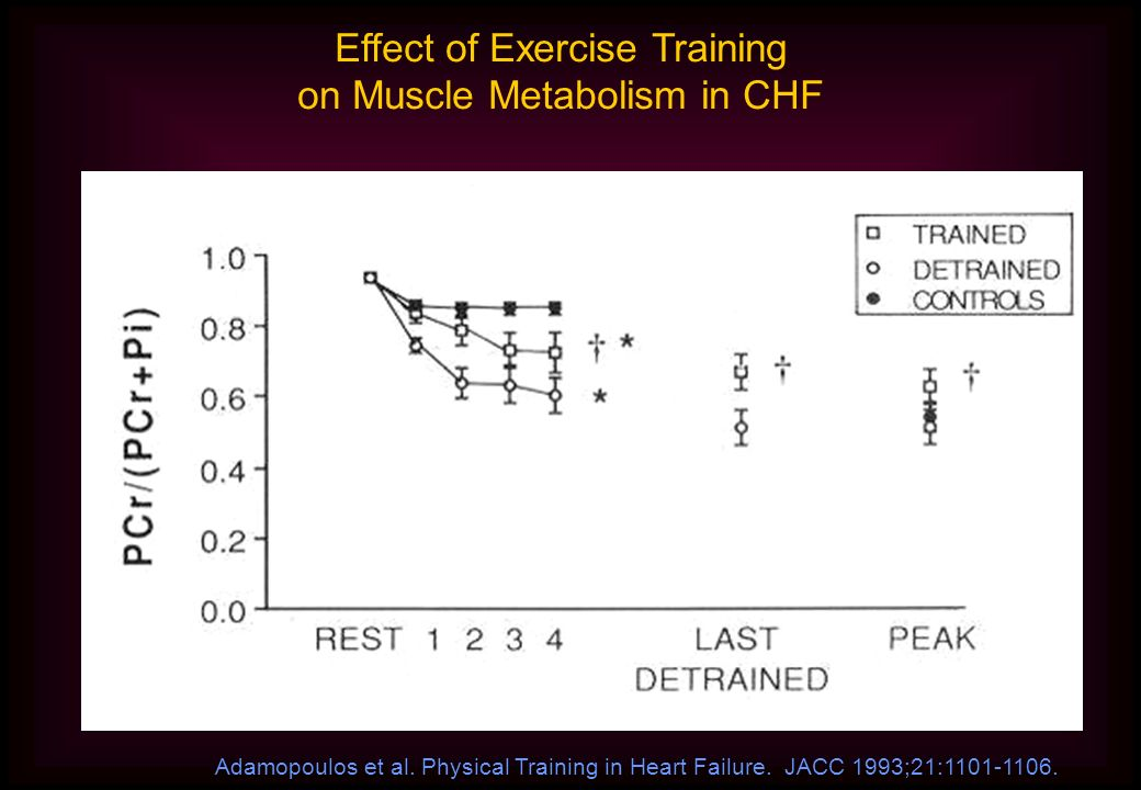 Effect of Exercise Training on Muscle Metabolism in CHF