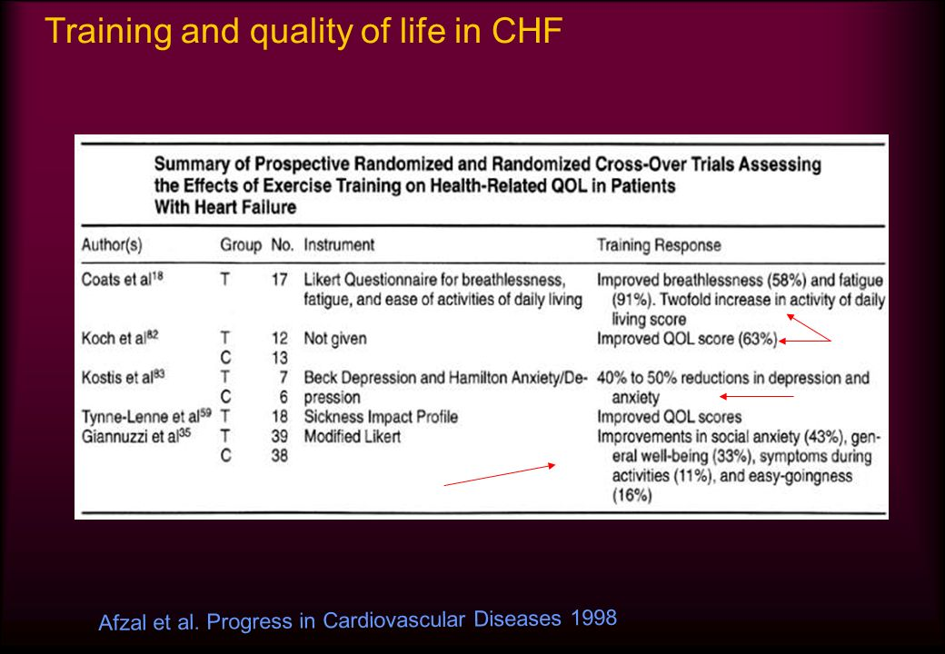 Training and quality of life in CHF