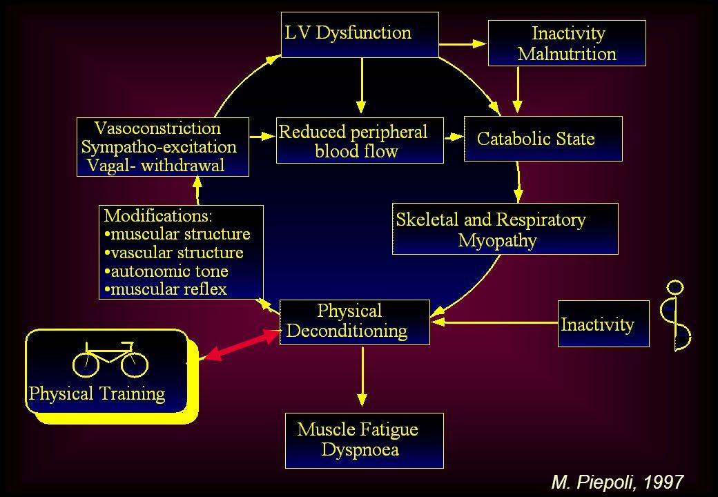 L'incapacità di effettuare esercizio fisico senza disagio è una caratteristica comune nei pazienti con ICC. La ridotta tolleranza allo sforzo genera un circolo vizioso di decondizionamento e peggioramento della funzione cardiocircolatoria. L'inattività favorisce l'atrofia dei muscoli scheletrici, la quale causa riduzione della forza e precoce esauribilità. Inoltre, la disfunzione cardiaca determina stimolazione neuro-ormonale e attivazione del sistema renina-angiotensina-aldosterone, che a loro volta peggiorano il deficit cardiocircolatorio. Ne derivano iperattività adrenergica e vasocostrizione arteriosa, aumento del post-carico e sovraccarico cardiaco cronico 7, 8.