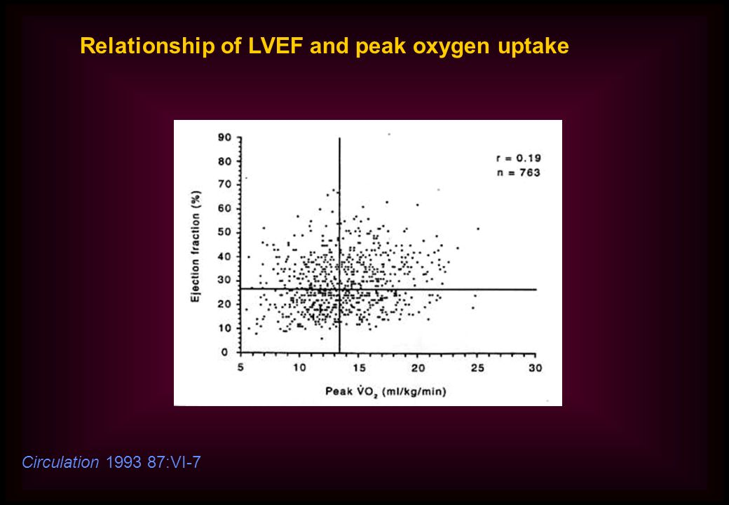 Relationship of LVEF and peak oxygen uptake