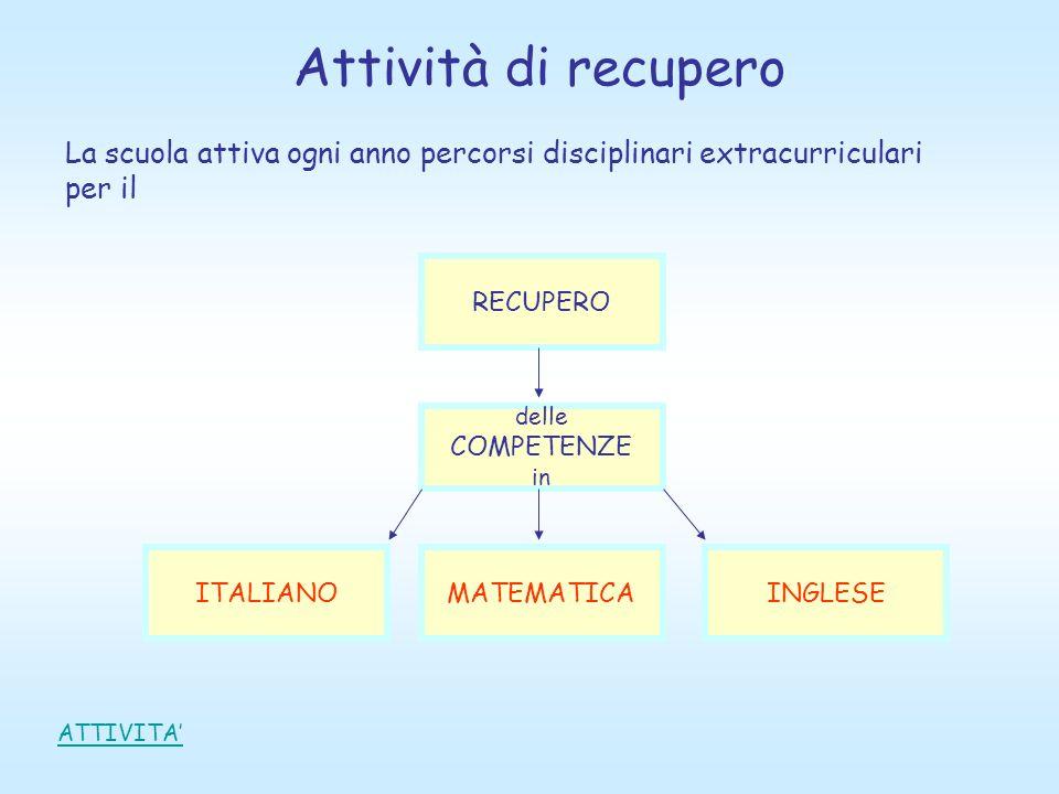 Attività di recupero La scuola attiva ogni anno percorsi disciplinari extracurriculari. per il. RECUPERO.