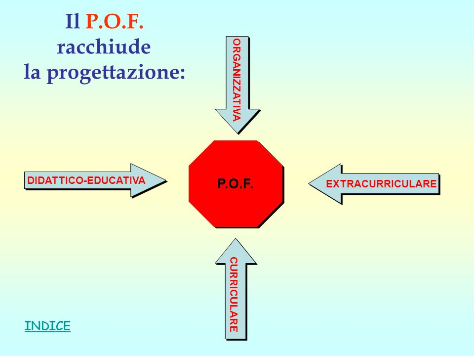 Il P.O.F. racchiude la progettazione: