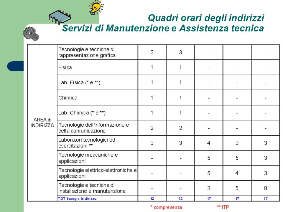 Quadri orari degli indirizzi Servizi di Manutenzione e Assistenza tecnica