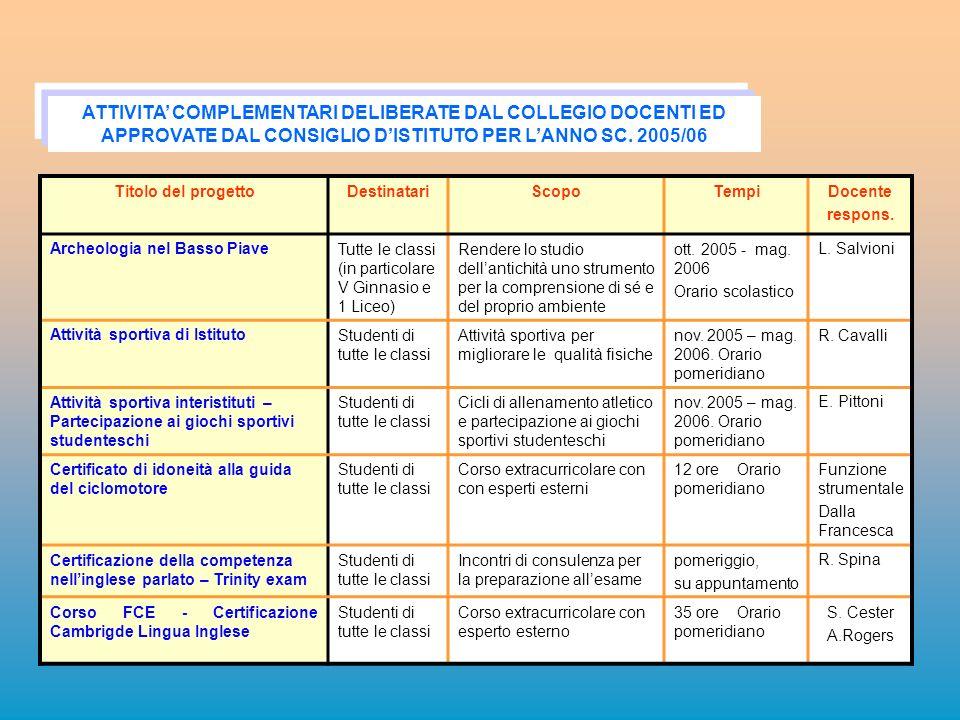 ATTIVITA' COMPLEMENTARI DELIBERATE DAL COLLEGIO DOCENTI ED APPROVATE DAL CONSIGLIO D'ISTITUTO PER L'ANNO SC. 2005/06