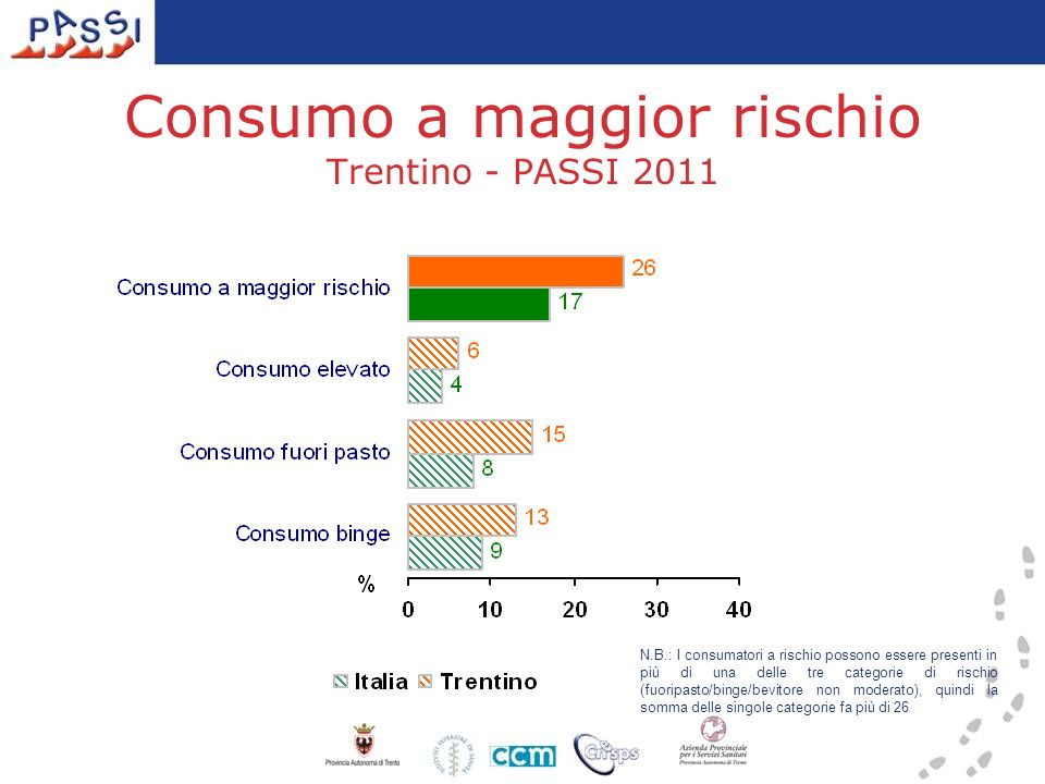 Consumo a maggior rischio Trentino - PASSI 2011