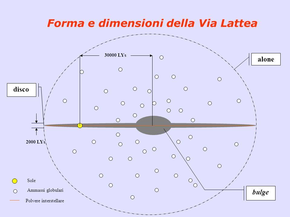 Forma e dimensioni della Via Lattea