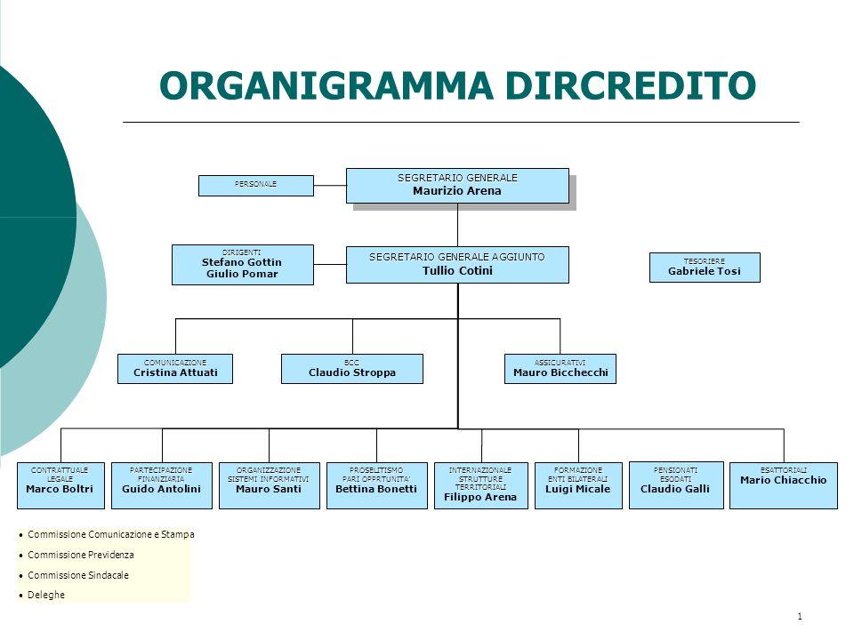 ORGANIGRAMMA DIRCREDITO