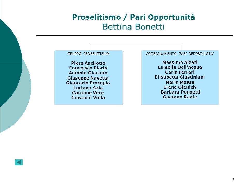 Proselitismo / Pari Opportunità Bettina Bonetti