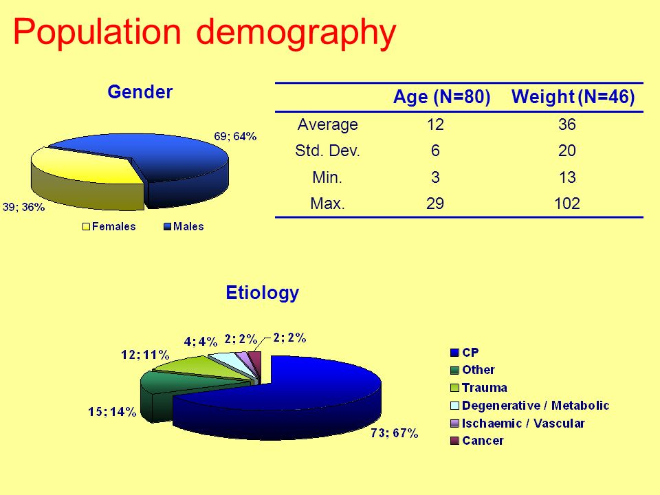 Population demography
