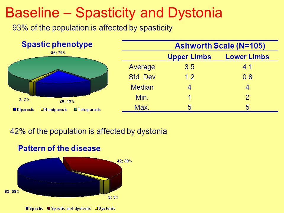 Baseline – Spasticity and Dystonia