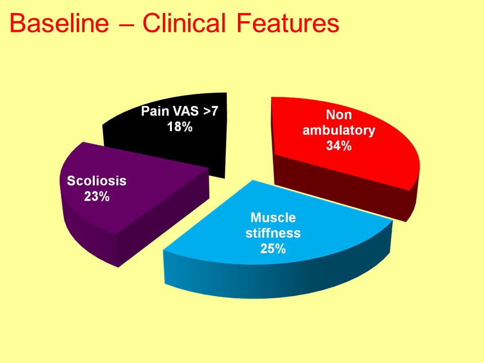 Baseline – Clinical Features