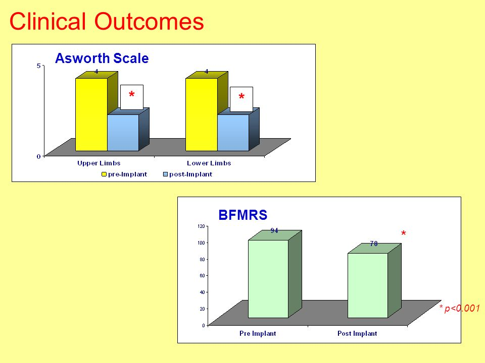 Clinical Outcomes * Asworth Scale BFMRS * * p<0.001 * p<0.001