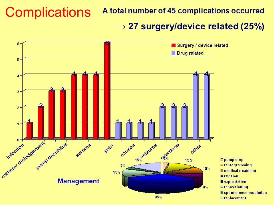 Complications → 27 surgery/device related (25%)