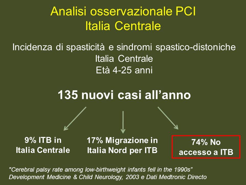 9% ITB in Italia Centrale 17% Migrazione in Italia Nord per ITB