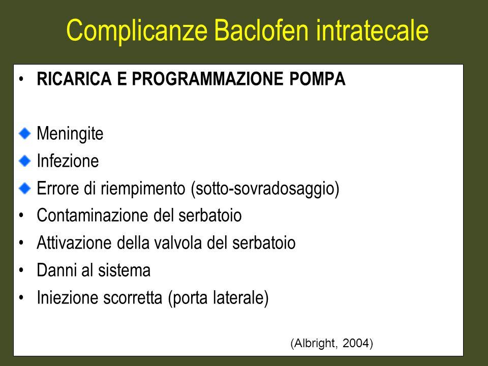 Complicanze Baclofen intratecale