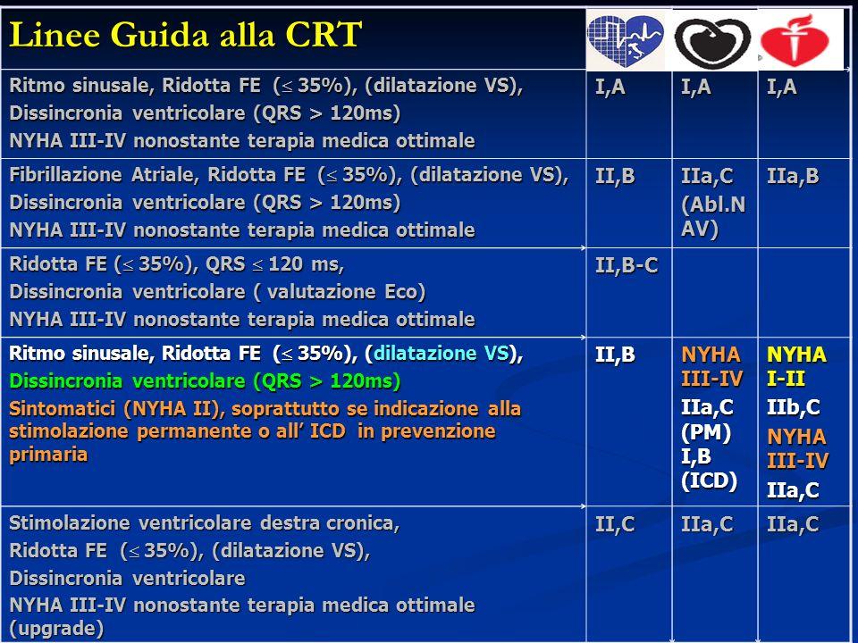 Linee Guida alla CRT I,A II,B IIa,C (Abl.NAV) IIa,B II,B-C NYHA III-IV