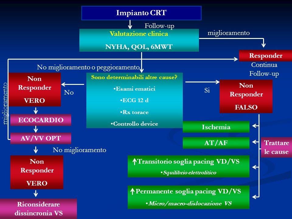 Impianto CRT Follow-up miglioramento Valutazione clinica