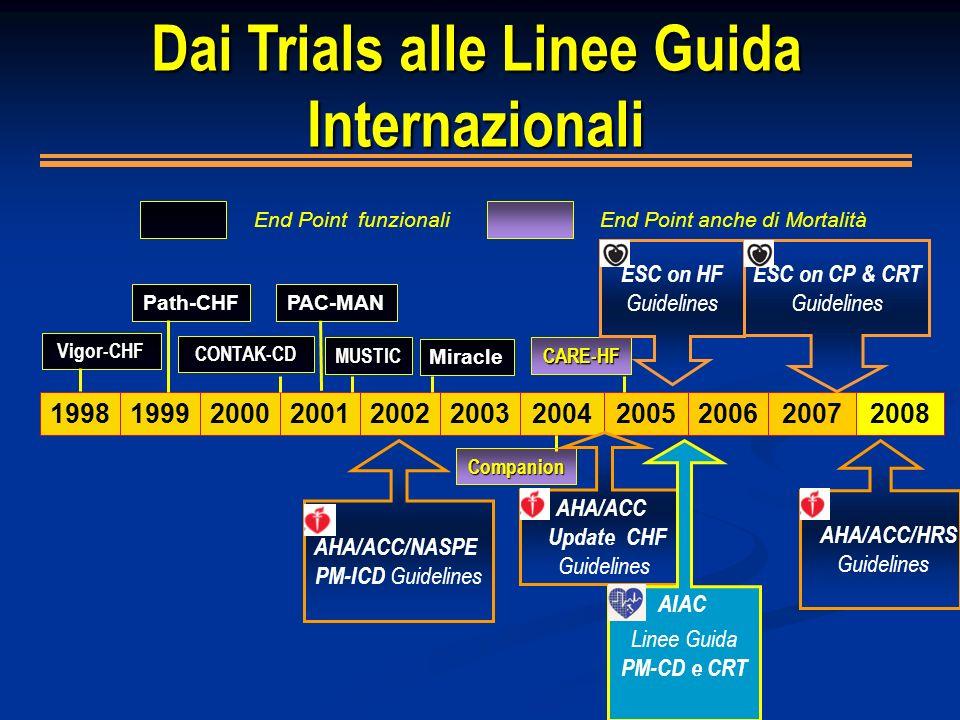 Dai Trials alle Linee Guida Internazionali