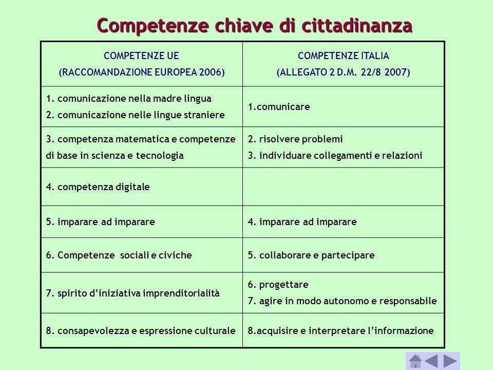 Competenze chiave di cittadinanza (RACCOMANDAZIONE EUROPEA 2006)
